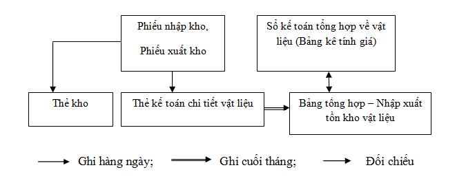 Hạch toán chi tiết theo phương pháp thẻ song song